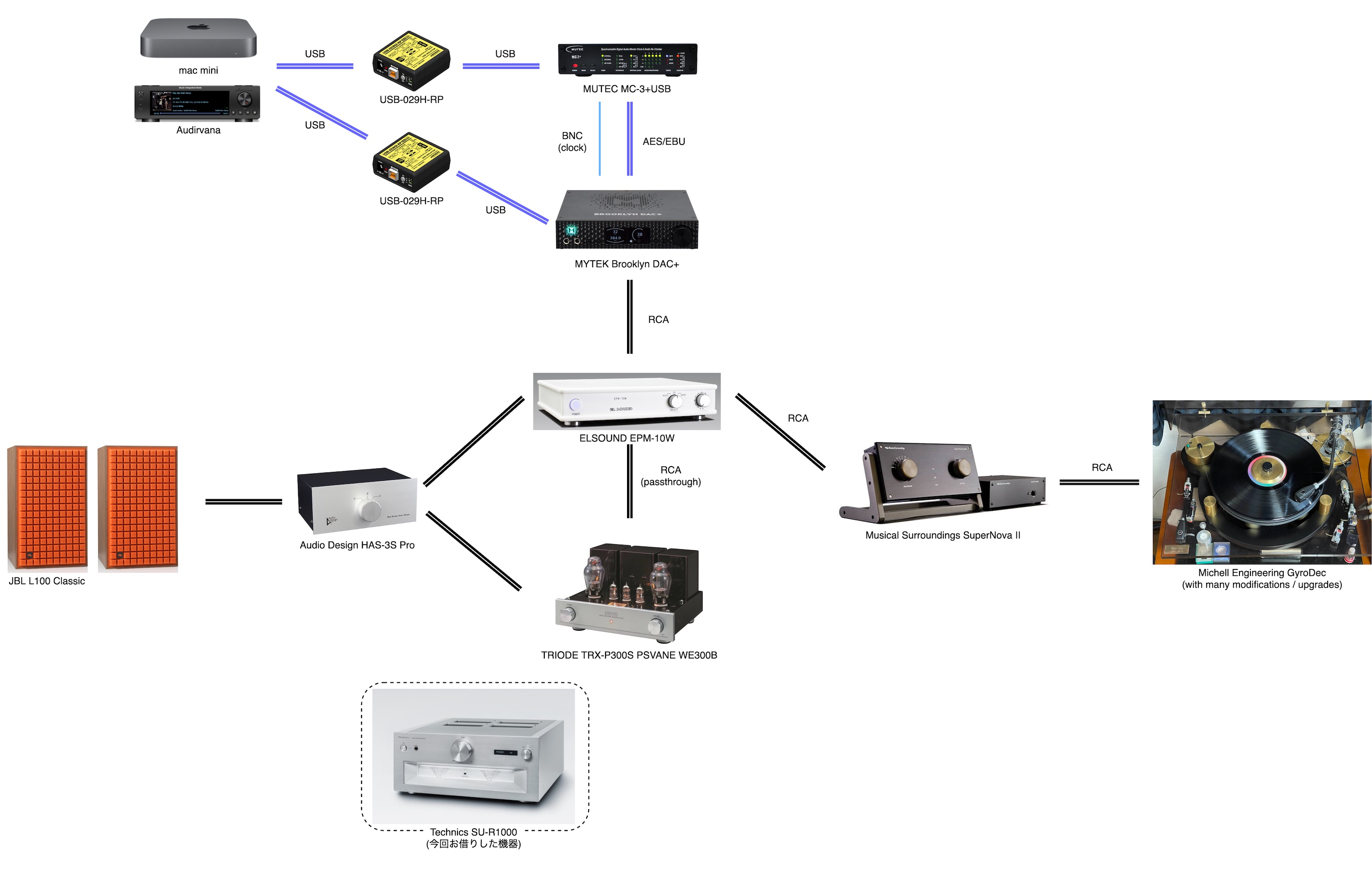 System Configuration before testing SU-R1000