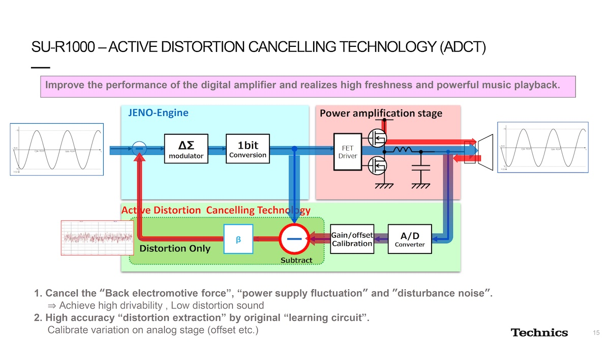ADCT (Active Distortion Cancelling Technology)