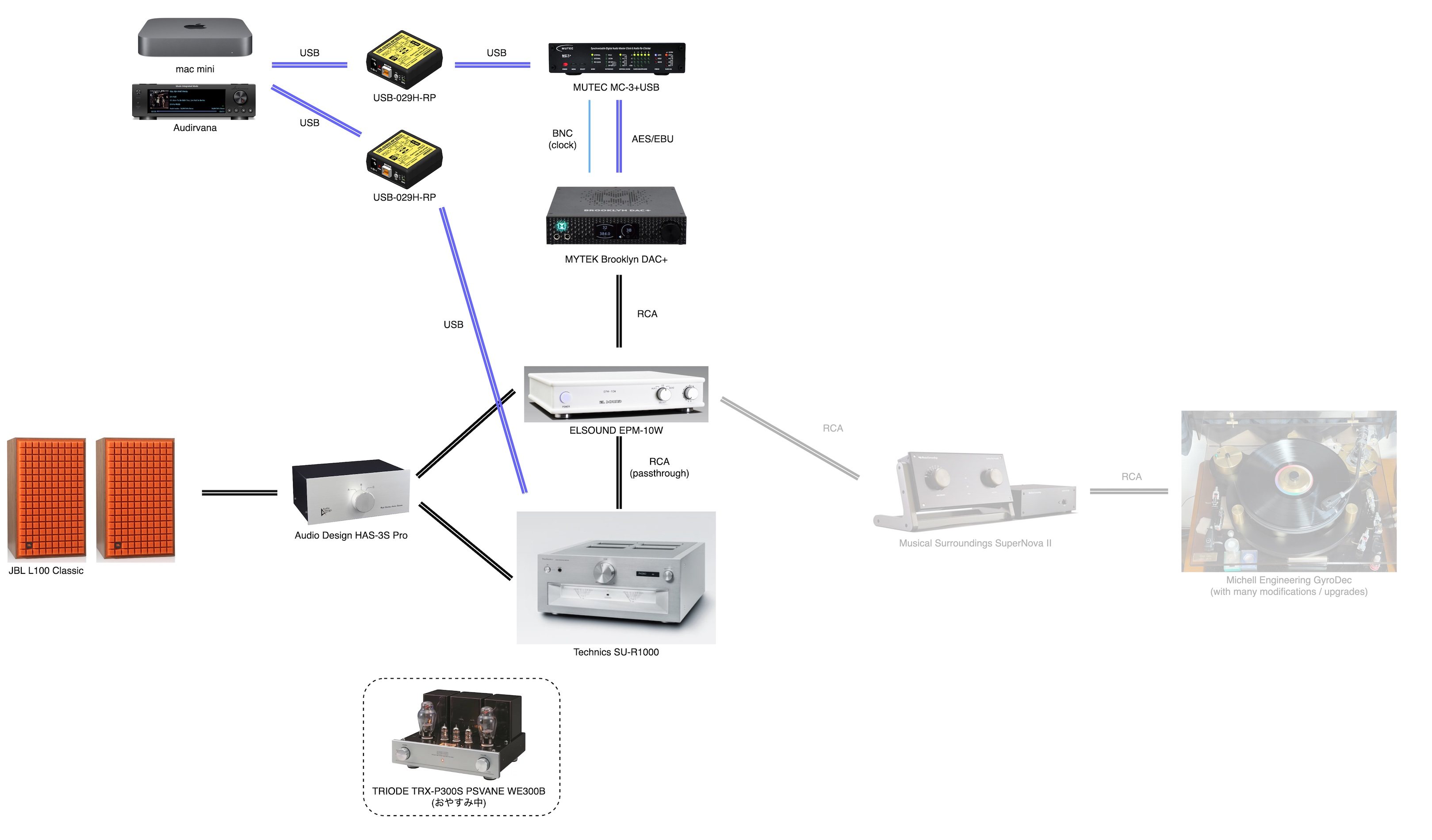 System Configuration as of June 21, 2021
