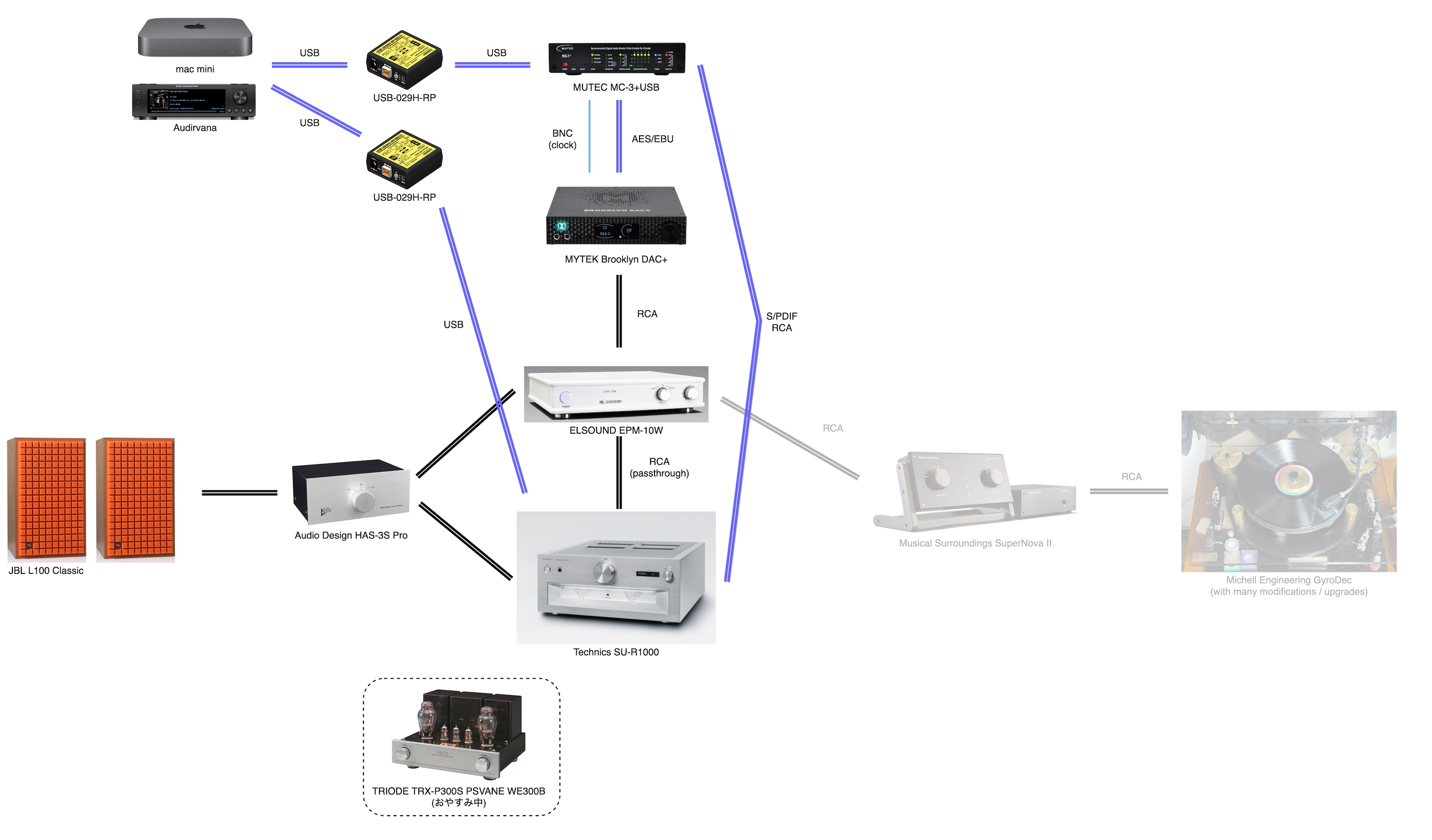 System Configuration as of June 23, 2021