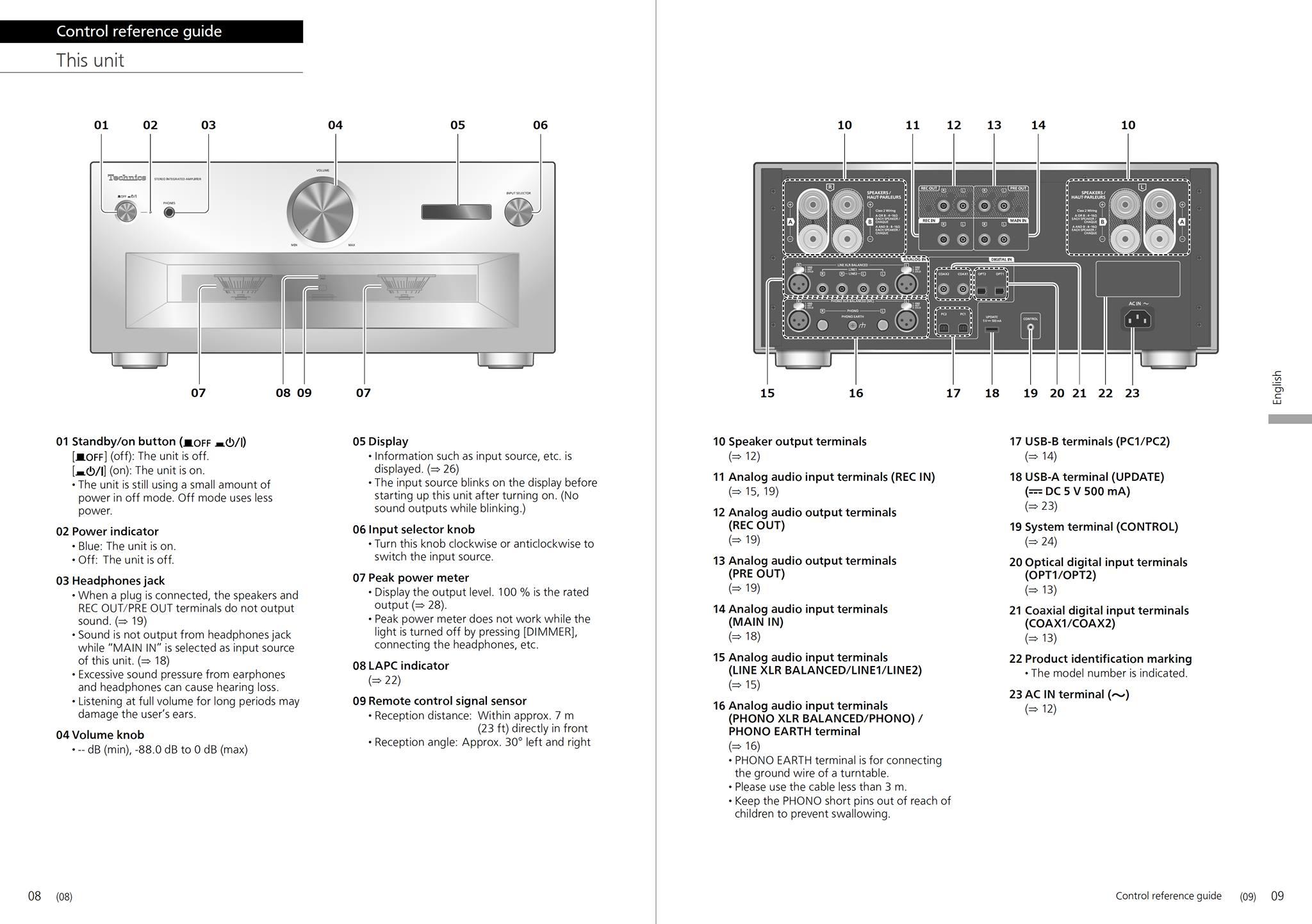 SU-R1000 Control reference guide
